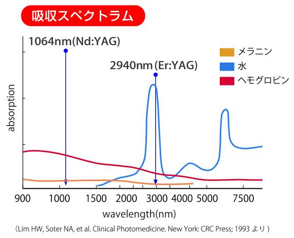 吸収スペクトラム